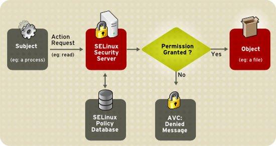 Más seguridad para dispositivos con Android 4.3: SELinux