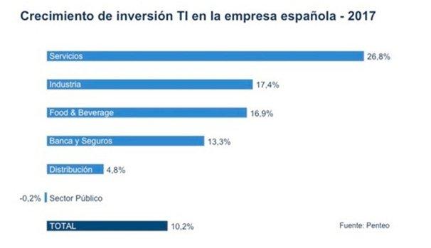 Gráfica representativa del aumento de la inversión tecnológica